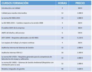 Formaciones ISO