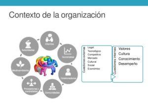 contexto de la organización iso 9001 2015